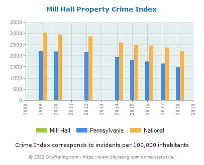 Mill Hall Property Crime vs. State and National Per Capita