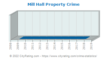 Mill Hall Property Crime
