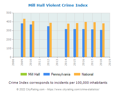 Mill Hall Violent Crime vs. State and National Per Capita