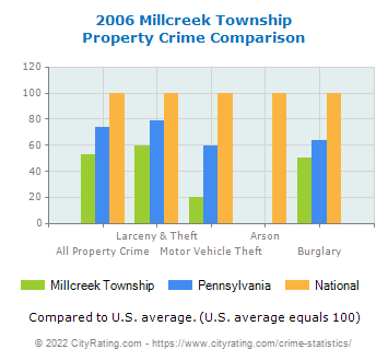 Millcreek Township Property Crime vs. State and National Comparison