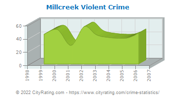 Millcreek Township Violent Crime