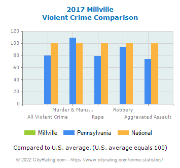 Millville Violent Crime vs. State and National Comparison