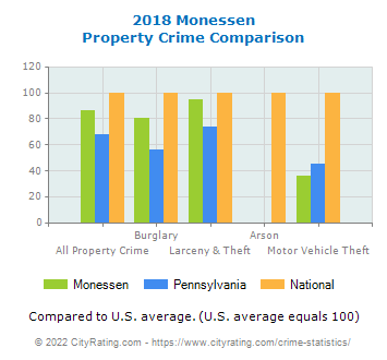 Monessen Property Crime vs. State and National Comparison