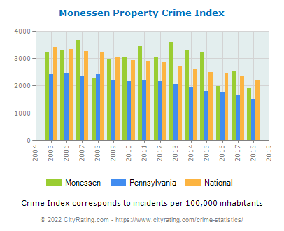 Monessen Property Crime vs. State and National Per Capita