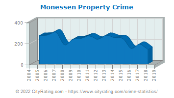 Monessen Property Crime