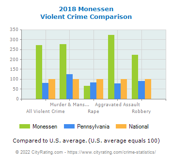 Monessen Violent Crime vs. State and National Comparison