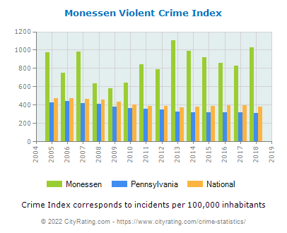 Monessen Violent Crime vs. State and National Per Capita