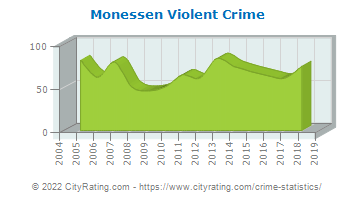 Monessen Violent Crime
