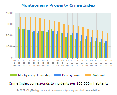 Montgomery Township Property Crime vs. State and National Per Capita