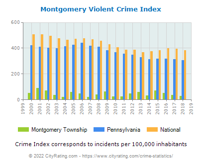 Montgomery Township Violent Crime vs. State and National Per Capita