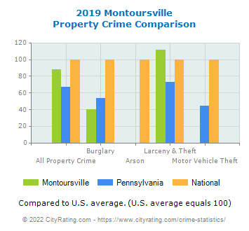 Montoursville Property Crime vs. State and National Comparison