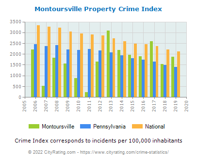 Montoursville Property Crime vs. State and National Per Capita