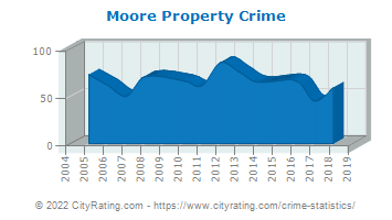 Moore Township Property Crime