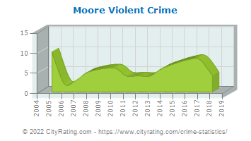 Moore Township Violent Crime