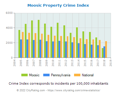 Moosic Property Crime vs. State and National Per Capita