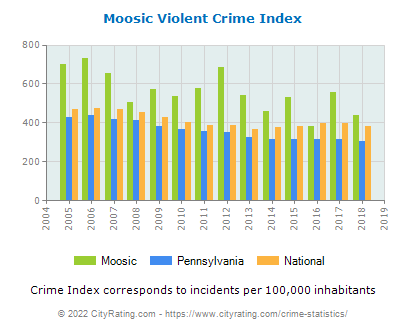 Moosic Violent Crime vs. State and National Per Capita