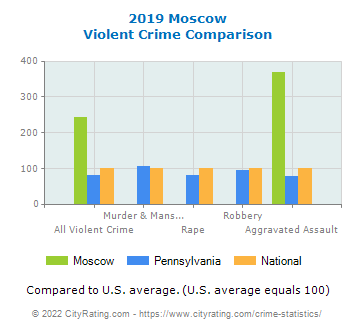 Moscow Violent Crime vs. State and National Comparison