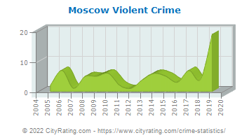 Moscow Violent Crime