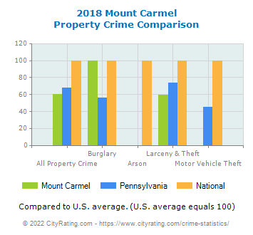 Mount Carmel Property Crime vs. State and National Comparison