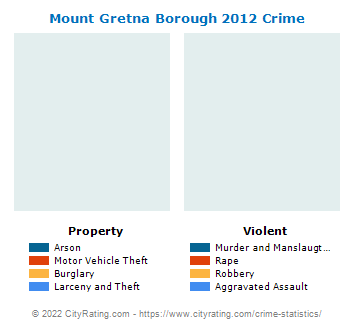Mount Gretna Borough Crime 2012