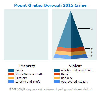 Mount Gretna Borough Crime 2015