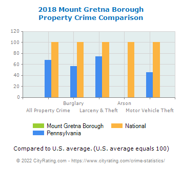 Mount Gretna Borough Property Crime vs. State and National Comparison