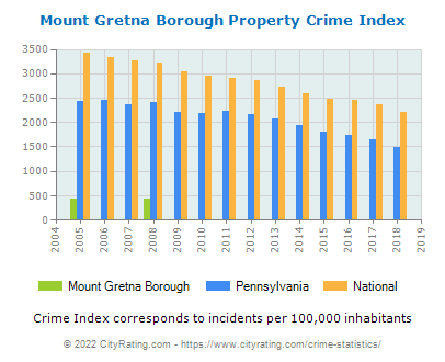 Mount Gretna Borough Property Crime vs. State and National Per Capita