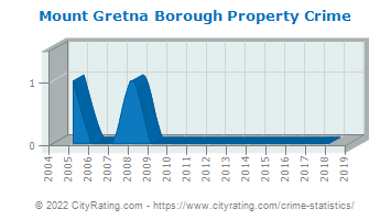 Mount Gretna Borough Property Crime