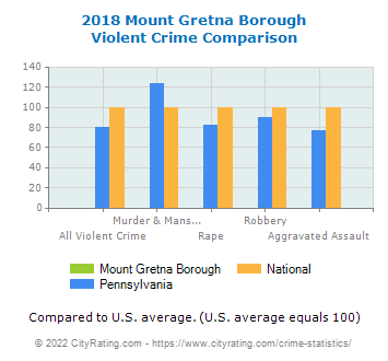 Mount Gretna Borough Violent Crime vs. State and National Comparison