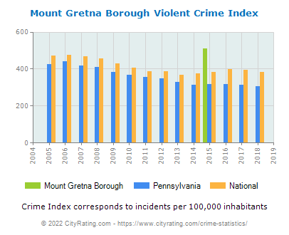 Mount Gretna Borough Violent Crime vs. State and National Per Capita