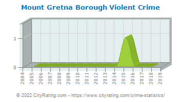 Mount Gretna Borough Violent Crime