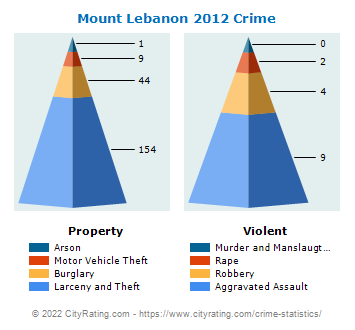 Mount Lebanon Crime 2012