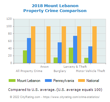 Mount Lebanon Property Crime vs. State and National Comparison