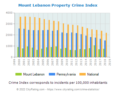 Mount Lebanon Property Crime vs. State and National Per Capita