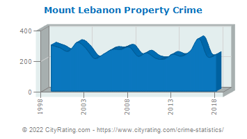 Mount Lebanon Property Crime