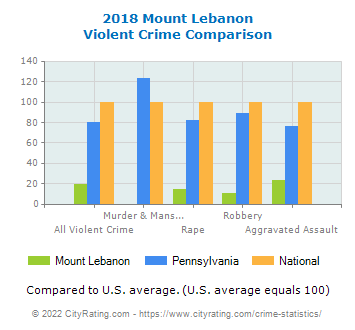 Mount Lebanon Violent Crime vs. State and National Comparison