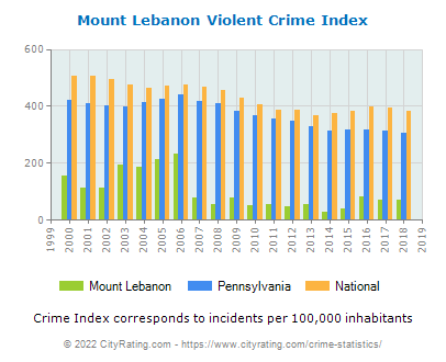 Mount Lebanon Violent Crime vs. State and National Per Capita