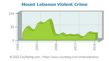 Mount Lebanon Violent Crime