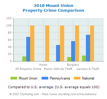 Mount Union Property Crime vs. State and National Comparison