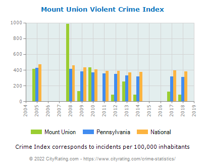 Mount Union Violent Crime vs. State and National Per Capita