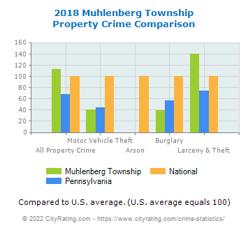 Muhlenberg Township Property Crime vs. State and National Comparison