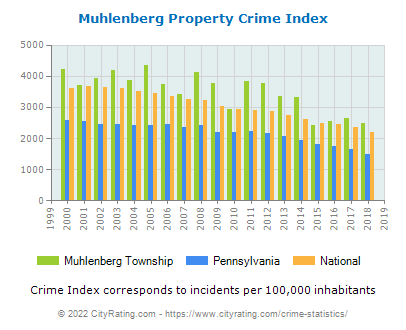 Muhlenberg Township Property Crime vs. State and National Per Capita
