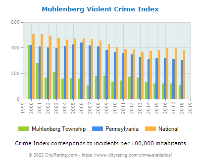 Muhlenberg Township Violent Crime vs. State and National Per Capita