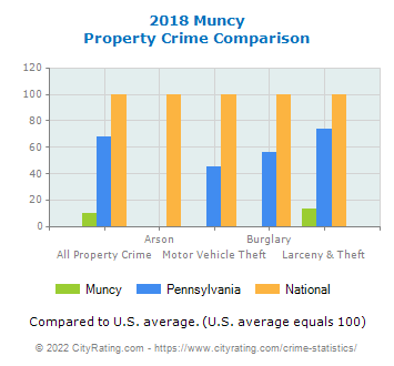 Muncy Property Crime vs. State and National Comparison