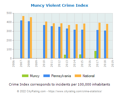 Muncy Violent Crime vs. State and National Per Capita
