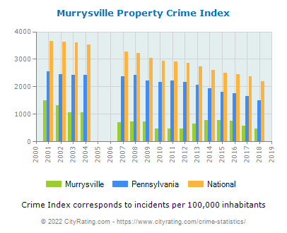 Murrysville Property Crime vs. State and National Per Capita