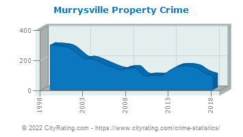 Murrysville Property Crime