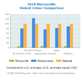Murrysville Violent Crime vs. State and National Comparison