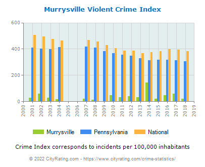 Murrysville Violent Crime vs. State and National Per Capita