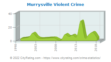 Murrysville Violent Crime